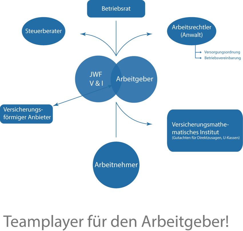 schaubild_frehe_team